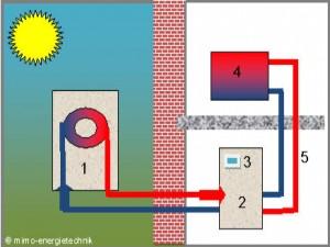 Wärmepumpe mimo-energietechnik