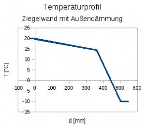 Temperaturprofil mit Außendämmung