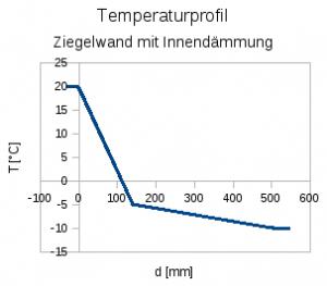 Temperaturprofil mit Innendämmung