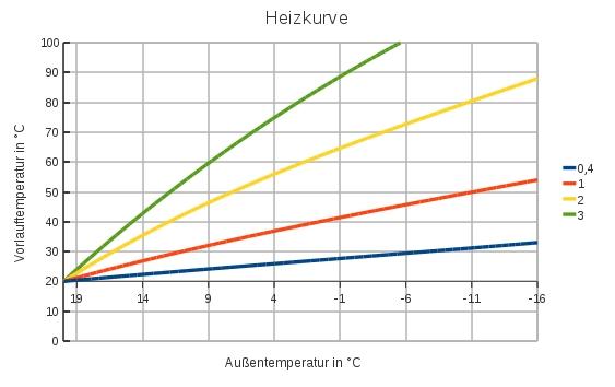 heizkurve berechnen klimaanlage und heizung zu hause. Black Bedroom Furniture Sets. Home Design Ideas