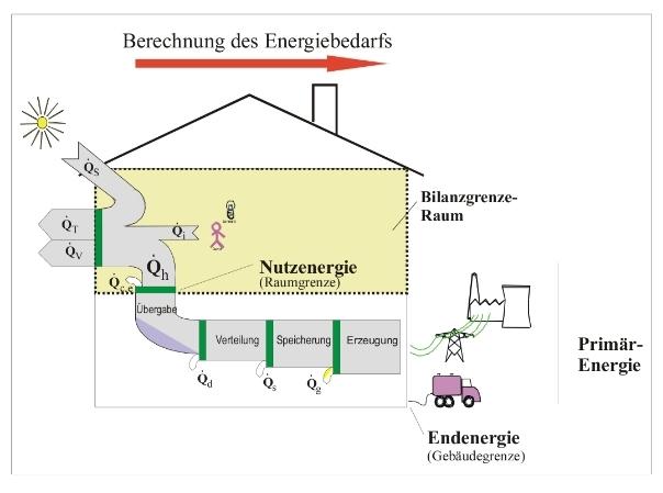 Passivhaus wandaufbau massiv  Ingenieurbüro Matthaei » Blog Archi EnEV-Haus, Effizienzhaus ...