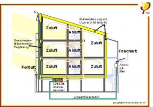 Passivhaus-Institut: Schnitt durch typisches Passivhaus