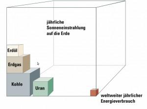 Vergleich Solareinstrahlung - Jahresenergieverbrauch