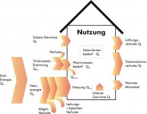 Energiefluss im Haus