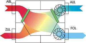 KWL-Zentralgerät: Ventilatoren und Wärmetauscher