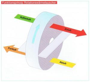 Rotationswärmetauscher, Quelle: Helios Ventilatoren