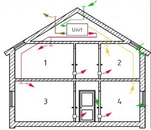 Zu-/Abluftsystem, Wohnungs-Lüftungsgerät, im EFH, Quelle: DIN 1946-6, Bild A.10
