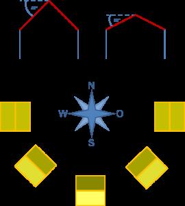 Dachneigungen und Ausrichtung