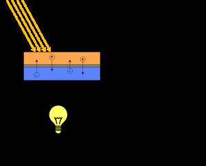 Der photovoltaische Effekt