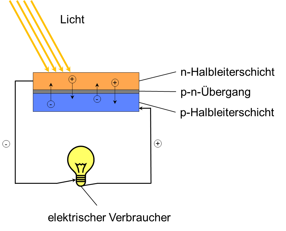 ingenieurb ro matthaei blog archi photovoltaik die energie der sonne nutzen ingenieurb ro. Black Bedroom Furniture Sets. Home Design Ideas