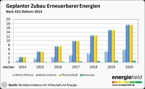 EEG-Umlage_geplanter_Zubau