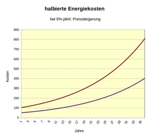 halbierte_Energiekosten
