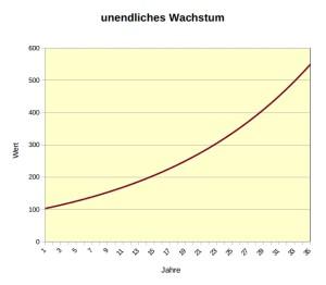 unendliches_Wachstum