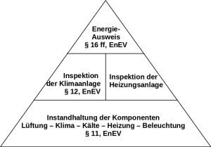 Einbindung der Energetischen Inspektion von Klimaanlagen in den Energieausweis