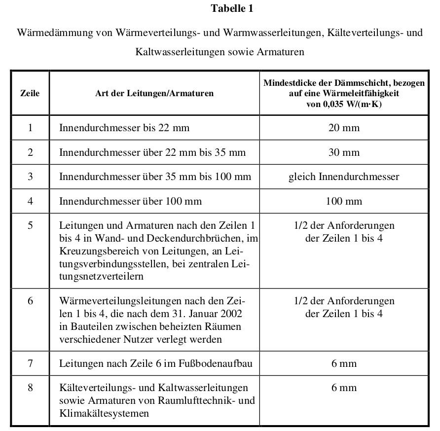 EnEV-Tabelle-Rohrdaemmung