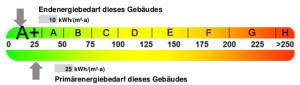Energieklasse-A+-im-Energieausweis