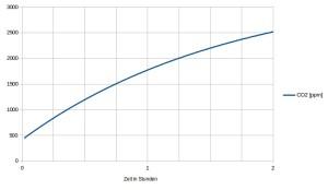 theoretischer Verlauf des CO2-Gehalts