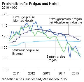Energiepreisentwicklung_2010-2015