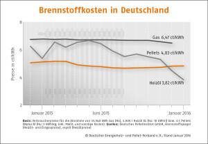 Brennstoffkosten Januar 2016