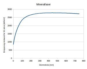 LifeCycle-Bilanz für Mineralfaserdämmung