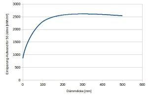 LifeCycle-Energiebilanz in Abhängigkeit von der Dämmdicke