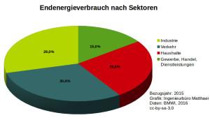 Endenergieverbrauch nach Energie-Sektoren 2015