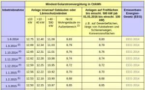 Solarstromvergütung nach EEG 2014