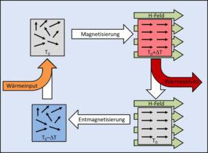 Prinzip der magnetokalorischen Kühlung