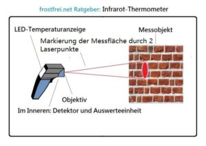 Infrarot-Thermometer