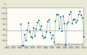 Jahresmitteltemperatur-Braunschweig1961-2010