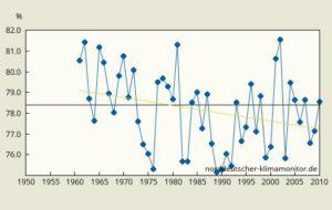 Entwicklung der relativen Luftfeuchte 1961-2015 in Braunschweig