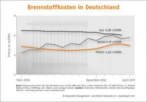 Brennstoffkosten Deutschland, Stand 04/17