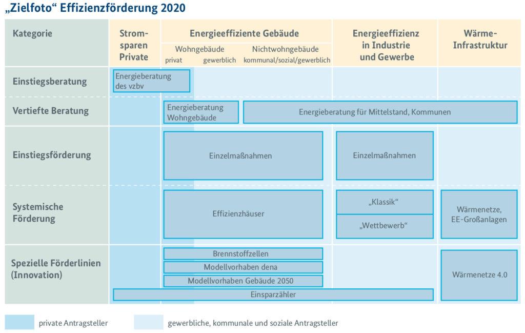 Förderstrategie Effizienzfoerderung 2020