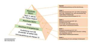 Energieberater-Pyramide