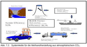 Methanol-Synthese mit CO2 aus der Luft