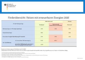 Übersicht Heizen mit Erneuerbaren Energien 2020